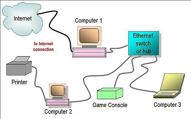 Awesome Network Diagram Layouts Home Network Diagrams Wiring Cloud Animomajobocepmohammedshrineorg