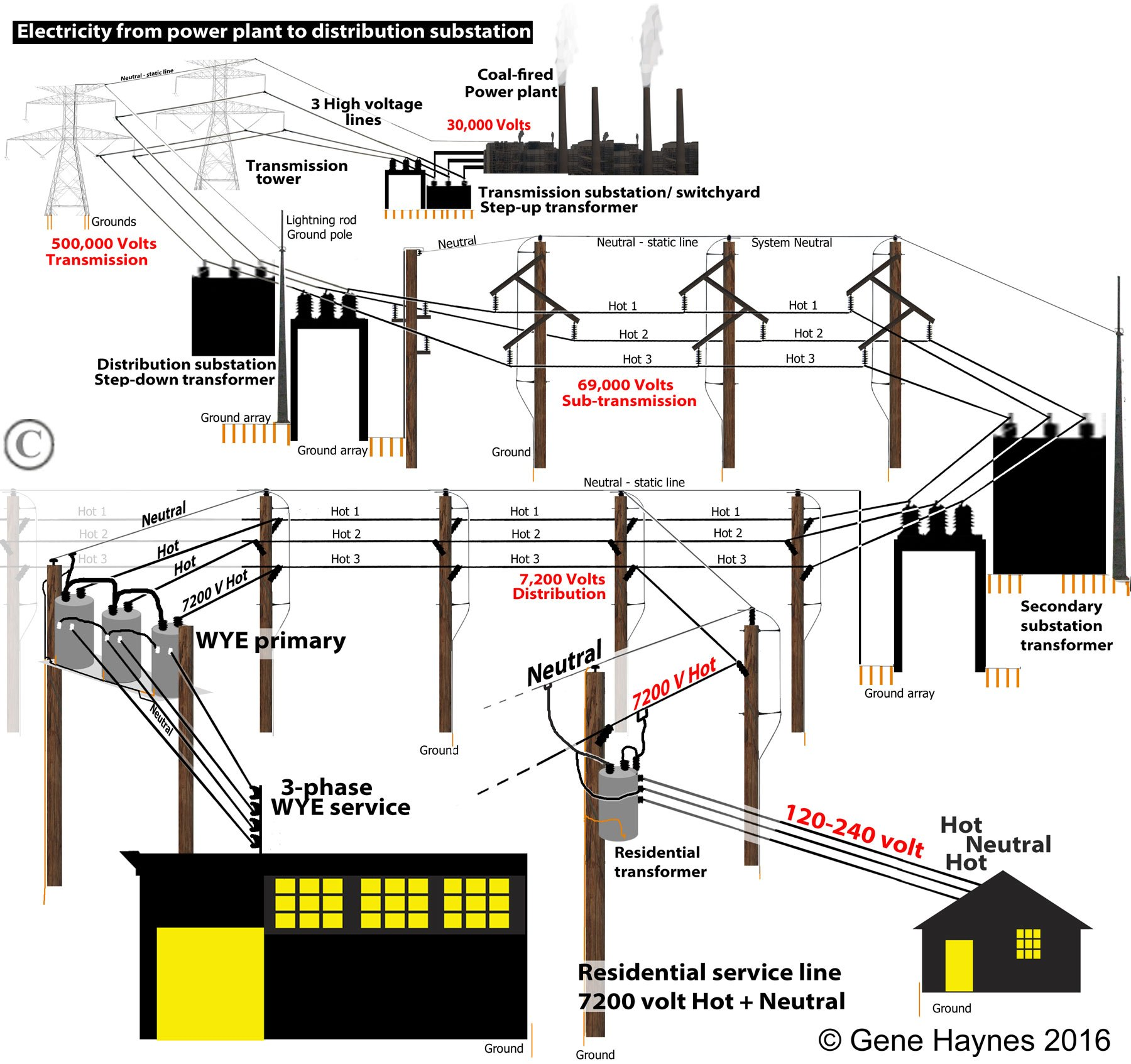 Strange 3 Phase Trash Compactor Wiring Diagram Wiring Diagram Wiring Cloud Overrenstrafr09Org