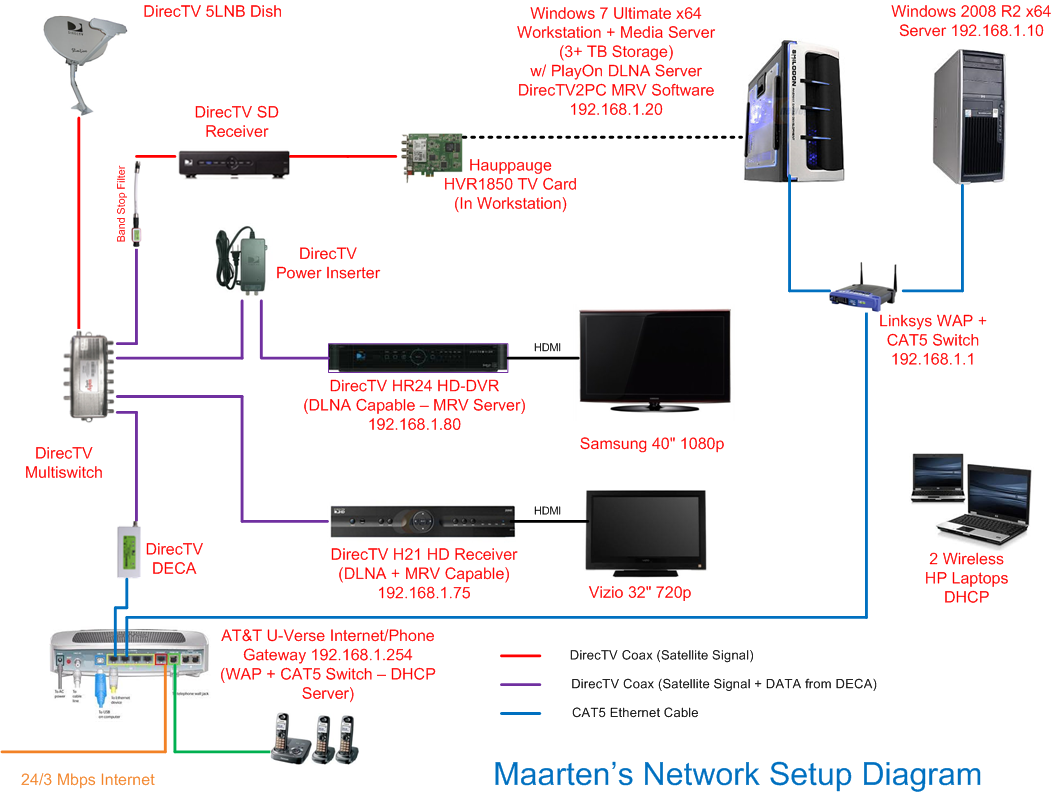 CZ_1594] Dtv Wiring Diagram Whole Home Dvr Internet Setup For Without Wiring  DiagramLoida Unec Cette Mohammedshrine Librar Wiring 101