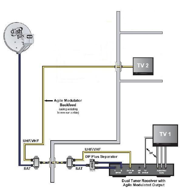 [DIAGRAM_09CH]  EL_6933] Dish Turbo Hd Wiring Diagram   Vip 722k Wiring Diagram      Intap Eatte Mohammedshrine Librar Wiring 101