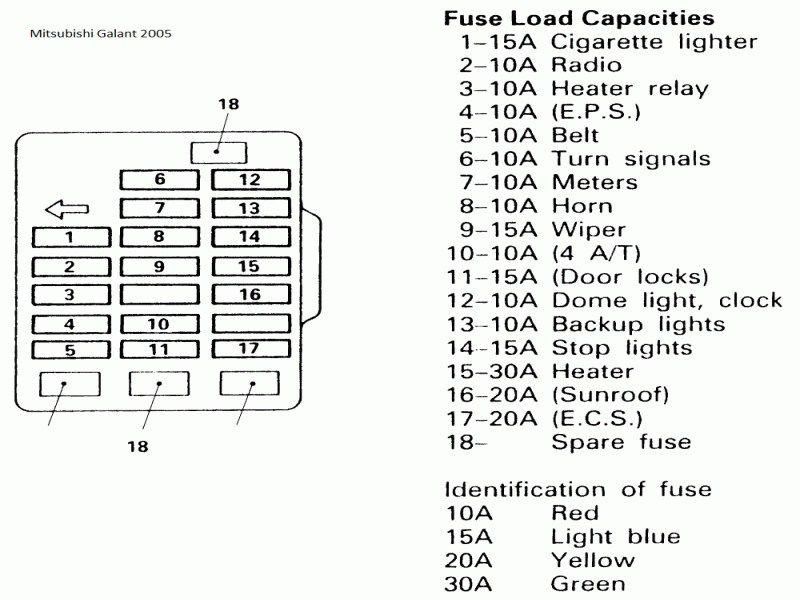 1994 3000gt fuse diagram 95 galant fuses diagram wiring diagram data  galant fuses diagram wiring diagram