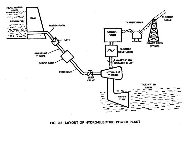BX_9806] Hydel Power Plant Diagram Free Diagram | Hydroelectric Power Plant Schematic Diagram |  | Pimpaps Terch Xeira Lacu Itis Mohammedshrine Librar Wiring 101