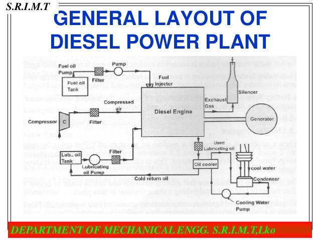 KN_1449] Power Plant Layout Arrangement Free DiagramTivexi Xrenket Pneu Rele Mohammedshrine Librar Wiring 101