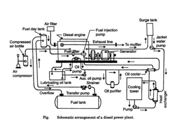 RL_9664] Diesel Power Plant Diagram Free DiagramProps Eumqu Tivexi Kumb Denli Mohammedshrine Librar Wiring 101