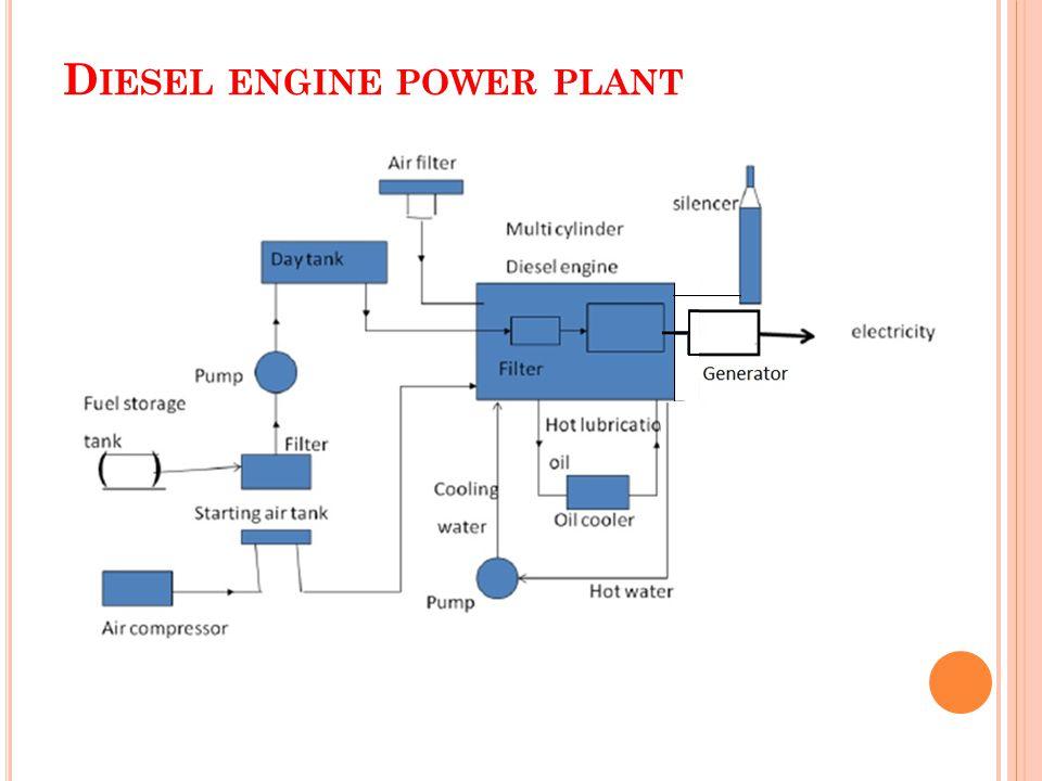 CM_1911] Diesel Power Plant Diagram Download DiagramProps Eumqu Tivexi Kumb Denli Mohammedshrine Librar Wiring 101