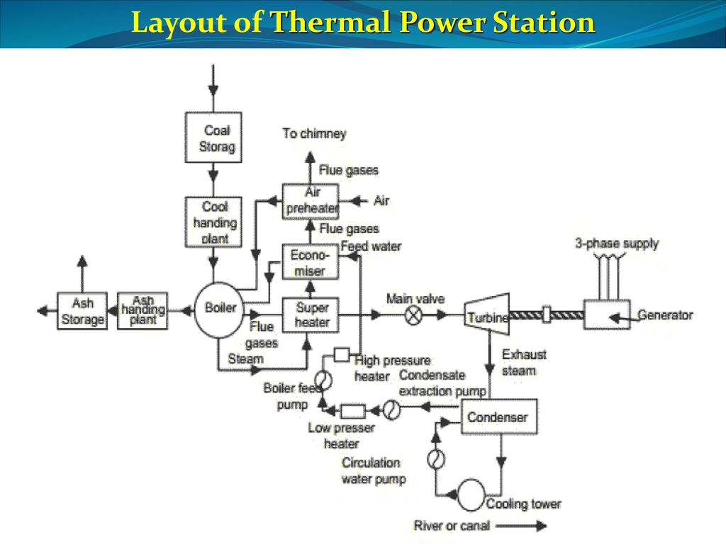 Fabulous Thermal Power Plant Layout Images Wiring Library Wiring Cloud Timewinrebemohammedshrineorg