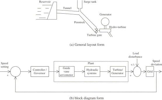 Hydroelectric Power Plant Schematic Diagram - Refrigerator Relay Wiring  Diagram - 2005ram.yenpancane.jeanjaures37.fr | Hydroelectric Power Plant Schematic Diagram |  | Wiring Diagram Resource