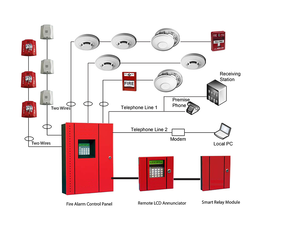 Terrific Fire Alarm System International For Projects Engineering Works Wiring Cloud Histehirlexornumapkesianilluminateatxorg