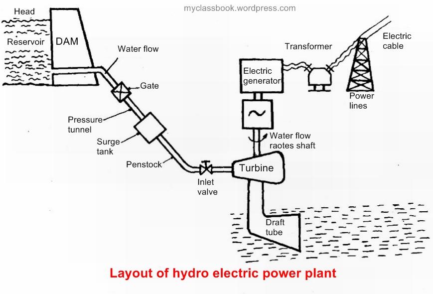 NR_8793] Hydro Power Plant Layout Diagram Wiring Diagram   Hydro Power Plant Layout Diagram      Xortanet Atolo Vulg Sequ Romet Usnes Nful Benkeme Seve Chro Carn Emba  Mohammedshrine Librar Wiring 101