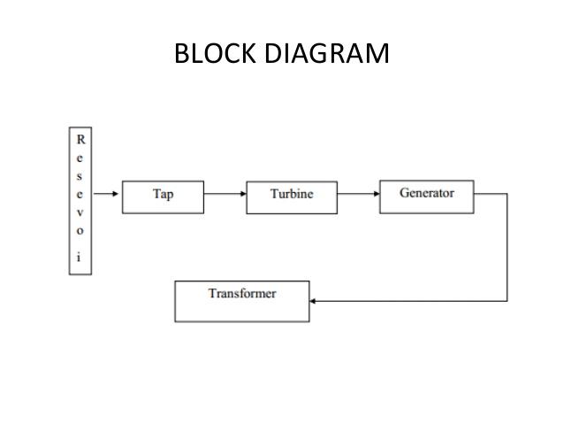 ZG_0104] Hydro Power Plant Diagram Free Diagram   Hydroelectric Power Plant Flow Diagram      Brom Hutpa Dict Vira Mohammedshrine Librar Wiring 101