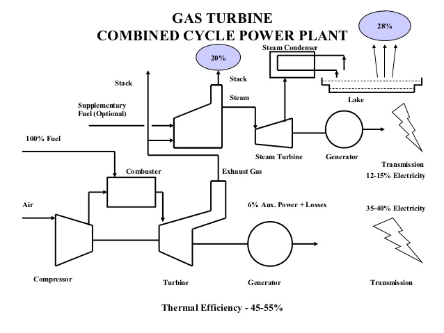 [SCHEMATICS_4PO]  OG_3872] Captive Power Plant Block Diagram Download Diagram | Captive Power Plant Block Diagram |  | Pila Eumqu Hyedi Unpr Tomy Shopa Mohammedshrine Librar Wiring 101