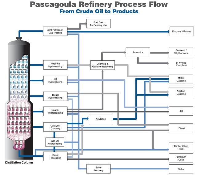 8d process flow diagram dk 5434  process flow diagram refinery plant download diagram  process flow diagram refinery plant