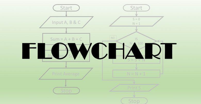 Cm 1400  B Define Process Flow Chart Free Diagram
