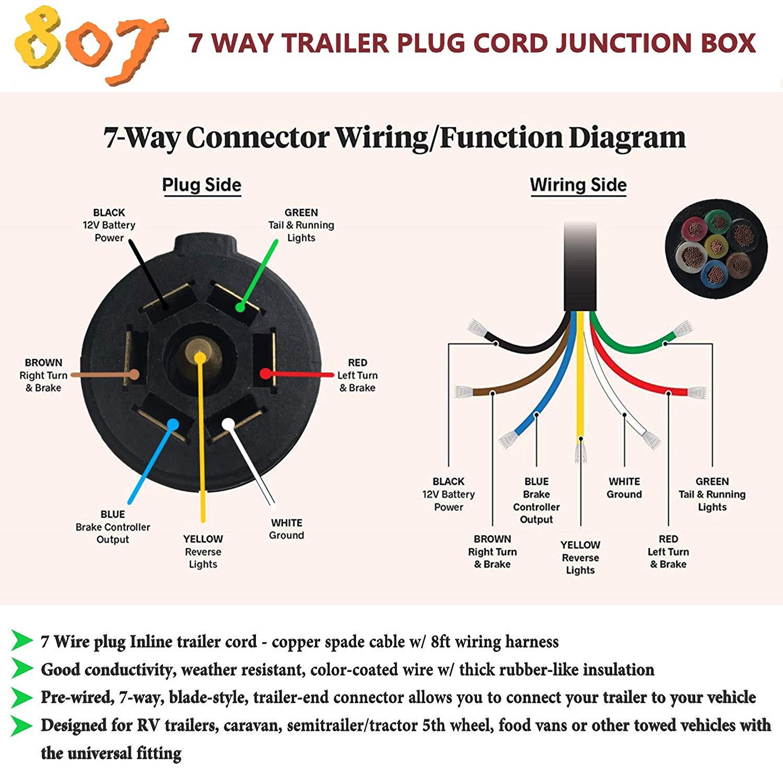 7 Wire Connector Wiring Diagram 2005 Silverado Factory Trailer Plug Wiring Diagram Begeboy Wiring Diagram Source