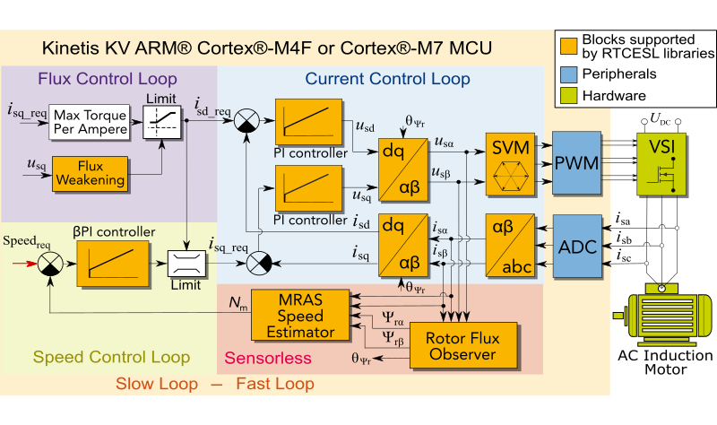 Terrific 3 Phase Ac Induction Motor Control Design Nxp Wiring Cloud Orsalboapumohammedshrineorg