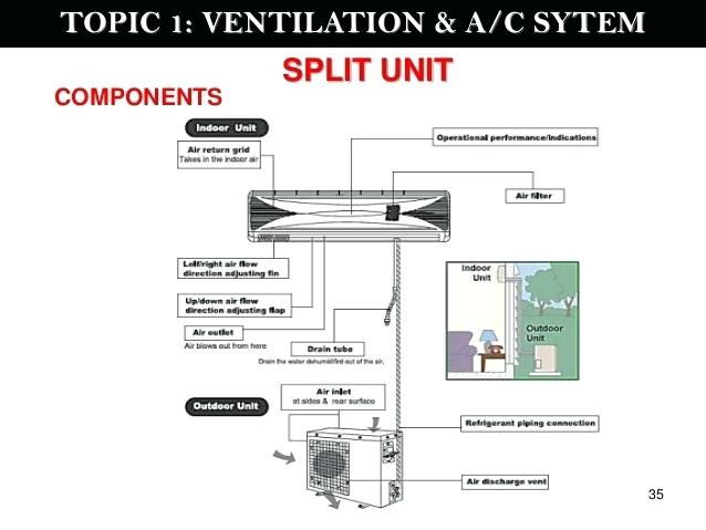 Wiring Diagram Of Split Air Conditioner 1992 Ford F 250