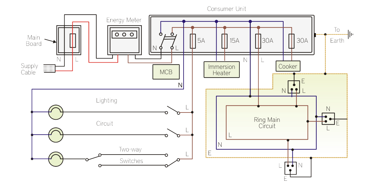 Enjoyable Learn The Basics Of Home Electrical System Scientech Blog Wiring Cloud Waroletkolfr09Org