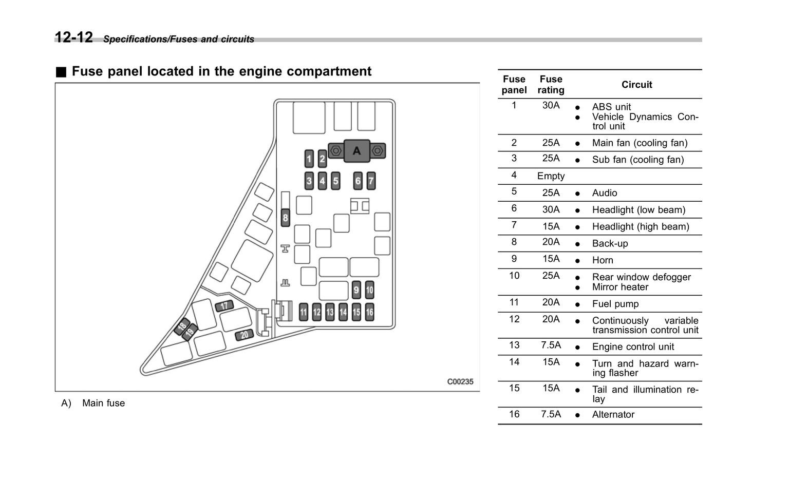 92 Subaru Legacy Fuse Box - Wiring Diagrams DataUssel