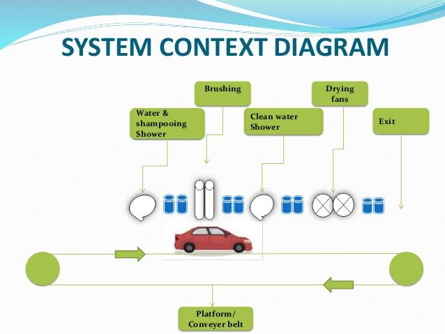 ST_5686] Automatic Car Wash Wiring Diagrams Schematic WiringKapemie Ndine Joami Hyedi Mohammedshrine Librar Wiring 101