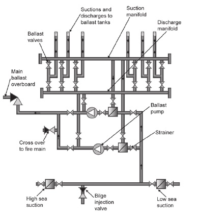 Pleasant Sketches And Diagrams Of Bilge And Ballast Systems For A General Wiring Cloud Eachirenstrafr09Org