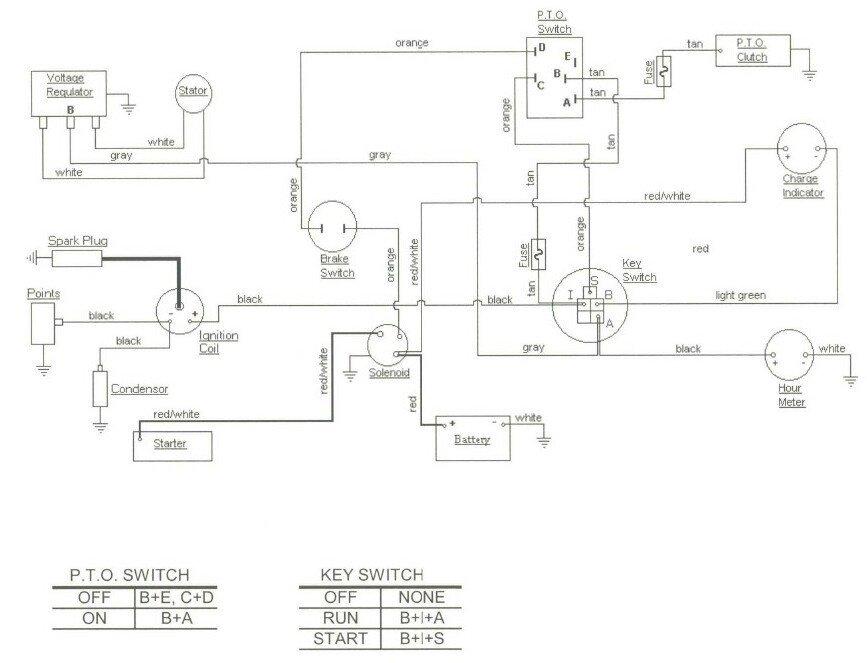 Marvelous Cub Cadet 2182 Wiring Diagram Electrical Circuit Electrical Wiring Cloud Licukosporaidewilluminateatxorg