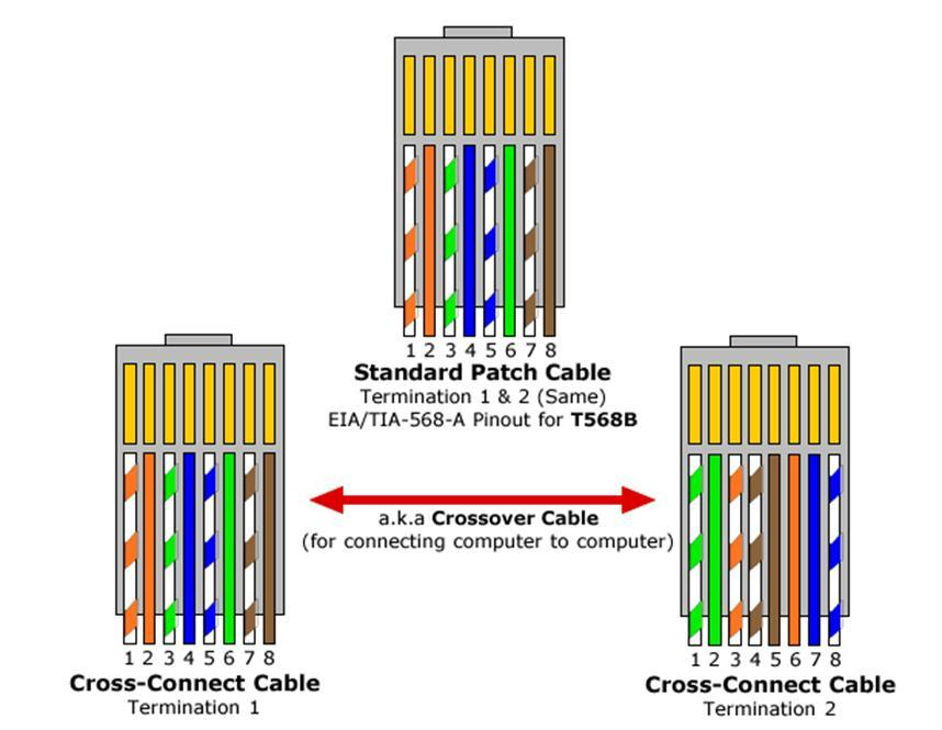 cat5 cable pinout diagram ly 4883  cat 6 crossover cable pinout diagram free diagram  cat 6 crossover cable pinout diagram