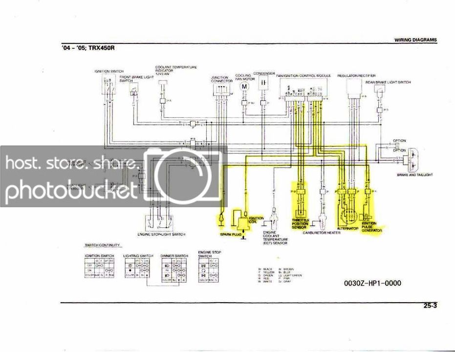 Diagram Honda 400ex Fuse Diagram Full Version Hd Quality Fuse Diagram Diagramssun Unbroken Ilfilm It