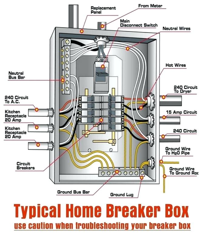 Home Fuse Box Parts - Wiring Diagram Replace end-expect -  end-expect.miramontiseo.it | Home Fuse Panel Wiring |  | end-expect.miramontiseo.it