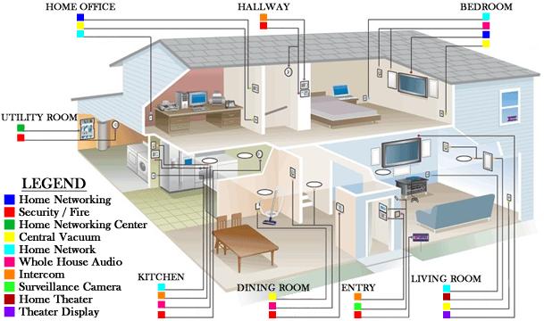 Peachy Smart Home Wiring Plans Wiring Diagram Database Wiring Cloud Domeilariaidewilluminateatxorg