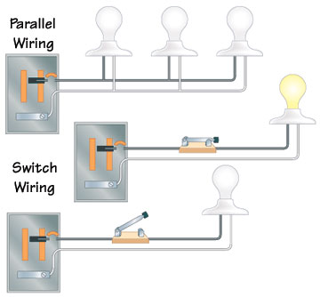 Stupendous Types Of Electrical Wiring Wiring Cloud Licukaidewilluminateatxorg