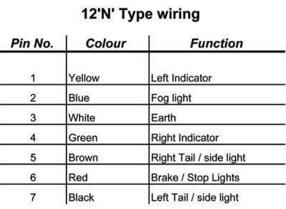 Outstanding Wiring Diagrams For 7 Pin 12N N Type Trailer Lights Caravan Towbar Wiring Cloud Xempagosophoxytasticioscodnessplanboapumohammedshrineorg