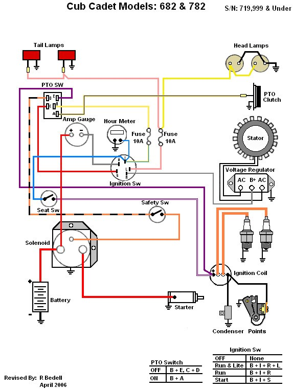 cub cadet 782 wiring diagram - wiring diagram schematics international cub cadet wiring diagram for amp with no gauge lawn mower wiring diagram wiring diagram schematics