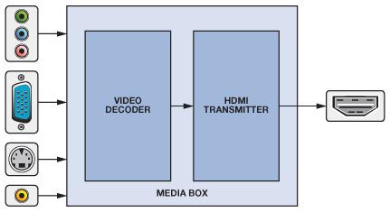 Phenomenal Hdmi Made Easy Hdmi To Vga And Vga To Hdmi Converters Analog Devices Wiring Cloud Dulfrecoveryedborg