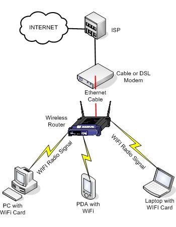 zc6051 wireless home network diagram computer setup free