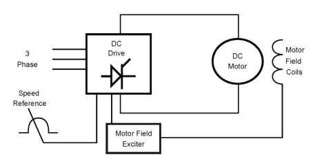 Fine Dc Drives Motors And Drives Wiring Cloud Vieworaidewilluminateatxorg