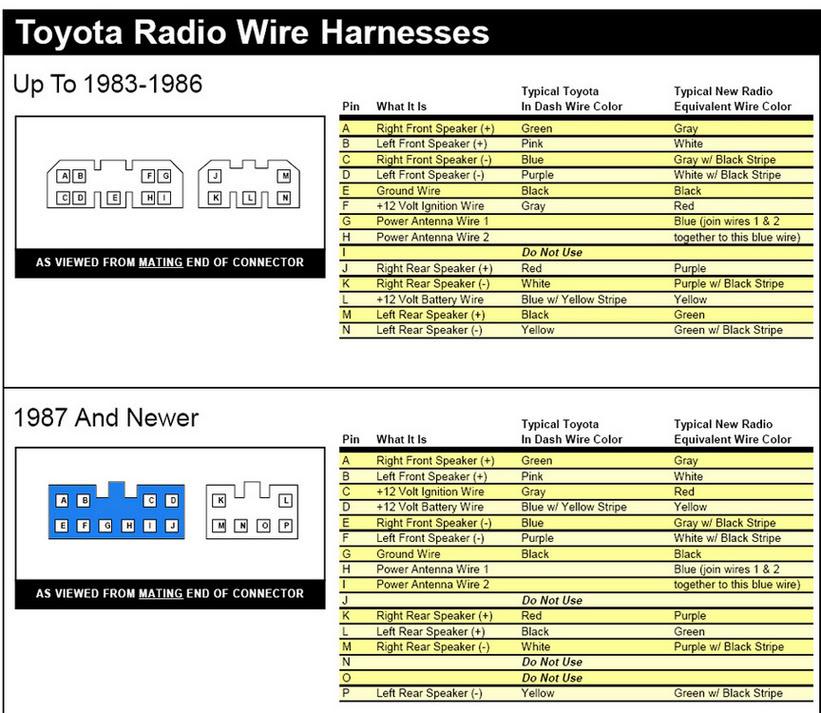 95 Toyota Camry Radio Wiring Harness - Wiring Diagrams Blog 2005 toyota corolla stereo wiring diagram frau-kraemer.de