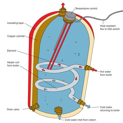 HD_3354] Immersion Heater Diagram Schematic WiringNect Hendil Mohammedshrine Librar Wiring 101