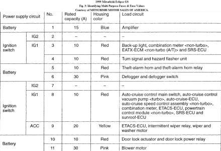 OB_2781] 1997 Eclipse Fuse Box Diagram Wiring DiagramBarba Osoph Denli Mohammedshrine Librar Wiring 101