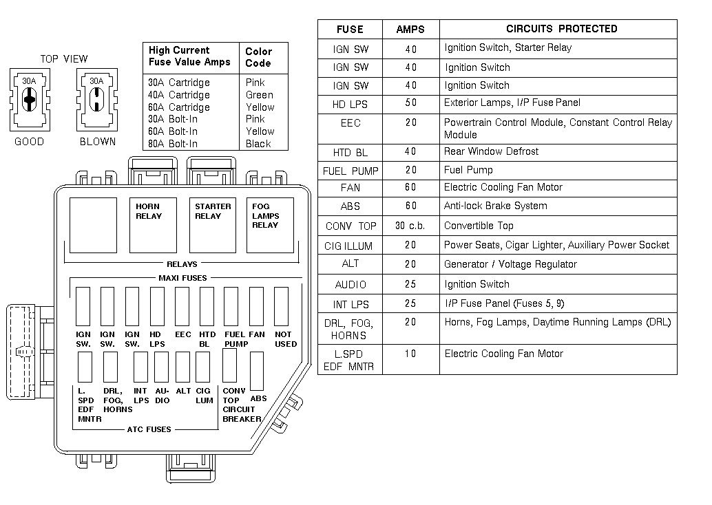 1995 ford mustang fuse panel diagram - wiring diagram schema draw-track-a -  draw-track-a.atmosphereconcept.it  atmosphereconcept.it
