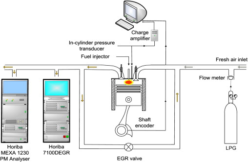 Fine Characteristics Of Lpg Diesel Dual Fuelled Engine Operated With Wiring Cloud Overrenstrafr09Org