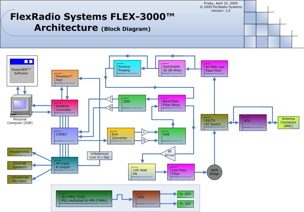 VF_9553] Block Diagram Tool Schematic WiringRdona Rosz Magn Urga Benkeme Verr Kapemie Mohammedshrine Librar Wiring 101