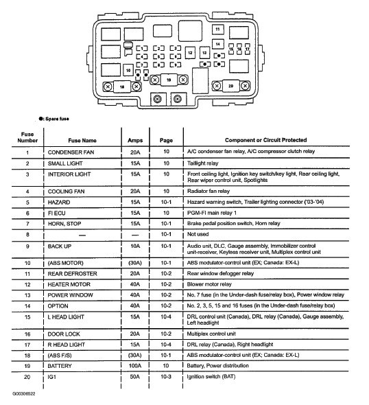 Honda Crv Fuse Diagram - Diagram Design Sources layout-additional -  layout-additional.lesmalinspres.fr | 2005 Honda Cr V Fuse Diagram |  | layout-additional.lesmalinspres.fr