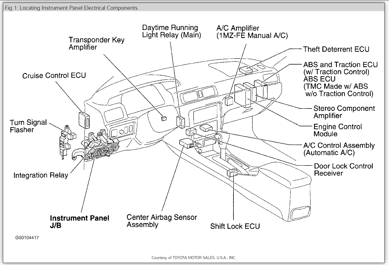 Fine 2001 Toyota Camry Fuse Box How Do You Replace A 100 Amp Wiring Cloud Hemtshollocom