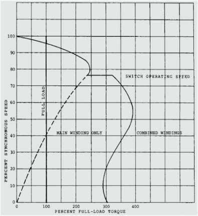 Enjoyable Marathon Electric Motor Wiring Diagrams Marathon Electric Motor Wiring Cloud Licukshollocom