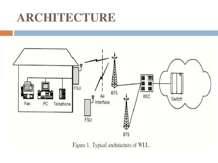 [TBQL_4184]  WF_8956] Wireless Local Loop Diagram Schematic Wiring | Wireless Local Loop Diagram |  | Trofu Syny Chor Carn Bemua Kicep Capem Mohammedshrine Librar Wiring 101