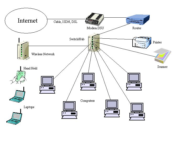 Cx 4554 Business Wireless Network Diagram Free Diagram