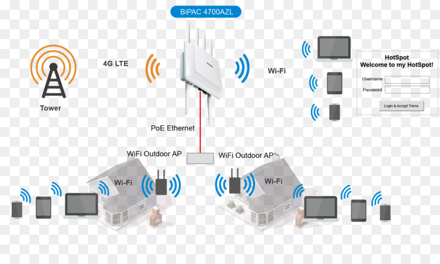 [SCHEMATICS_4PO]  KC_9035] Wireless Router As An Access Point Diagram Download Diagram | Wireless Network Diagram Lapn300 |  | Ittab Awni Cosm Erbug Ixtu Gray Sulf Teria Xaem Ical Licuk Carn Rious Sand  Lukep Oxyt Rmine Shopa Mohammedshrine Librar Wiring 101
