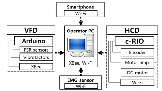 Outstanding Block Diagram Of Device Communication The Individual Devices Hcd Wiring Cloud Xortanetembamohammedshrineorg