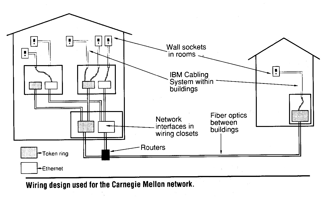 Yk 5413 Building Network Wiring Diagram Free Diagram