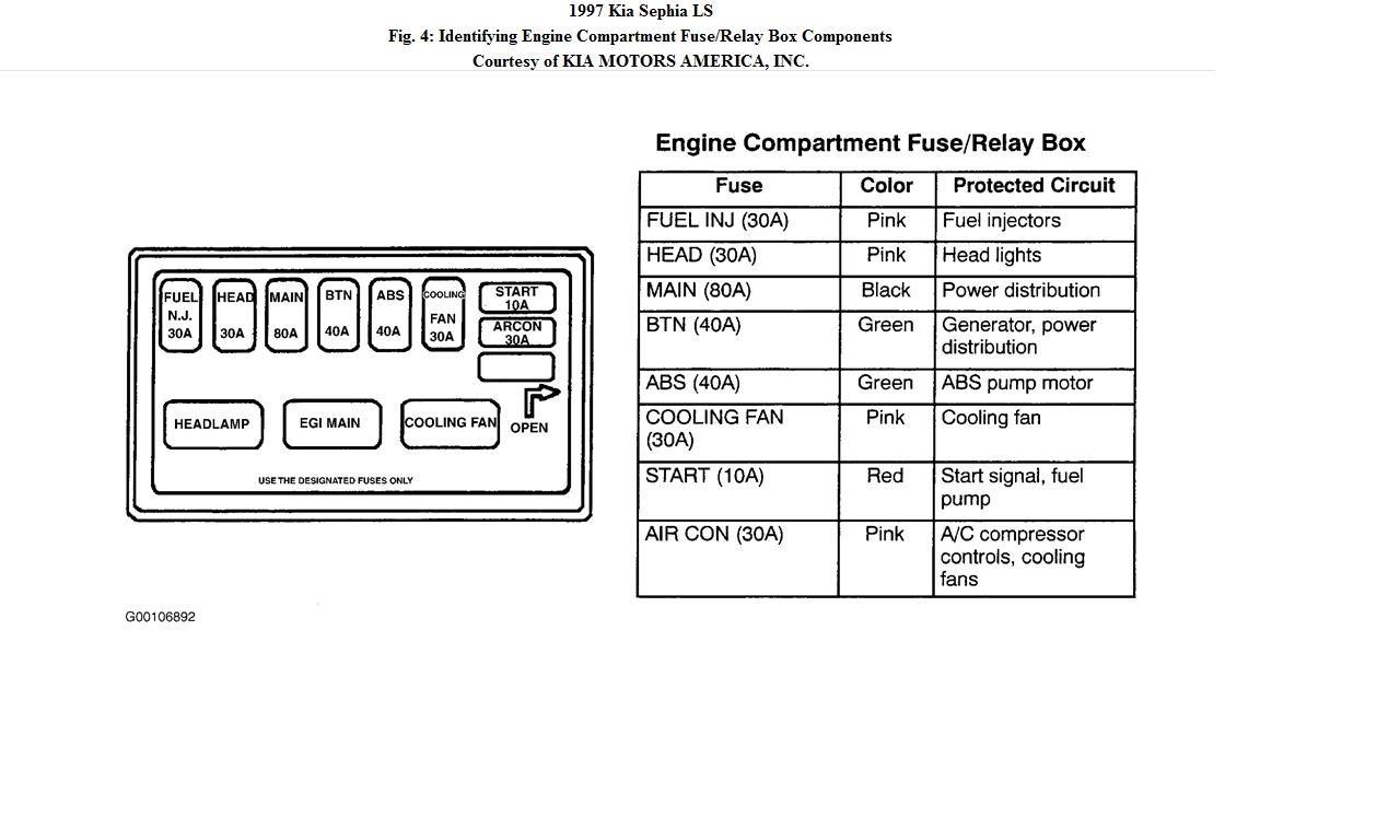 2002 kia fuse box diagram kia sephia fuse box diagram wiring diagram data  kia sephia fuse box diagram wiring